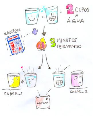 kanten_receita