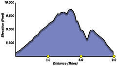 Son of Middle Creek Elevation Profile