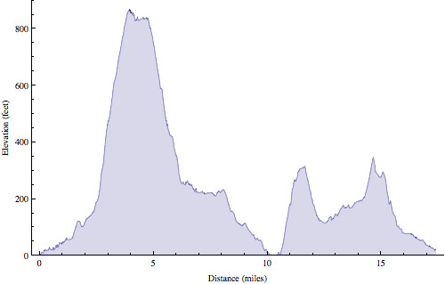 TwinPeaks ride elevation profile