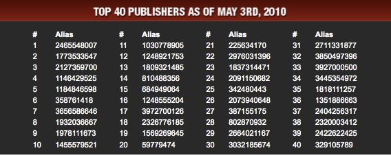 Azoogle Publisher Standings