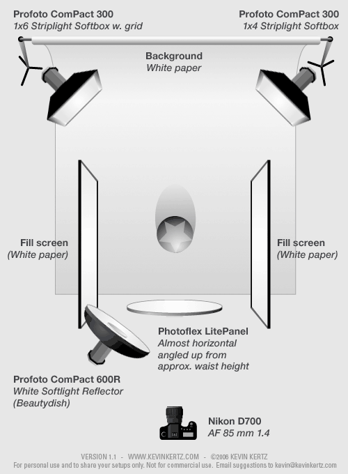 Lighting setup diagram for photo shoot with photo model in studio setting