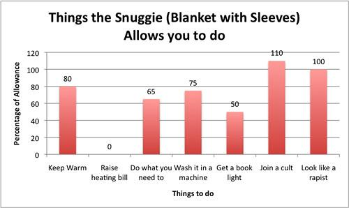 song-chart-memes-things-snuggie-blanket