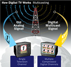 Digital TV broadcasting