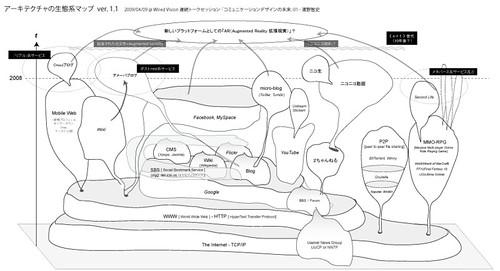 アーキテクチャの生態系マップ  ver. 1.1