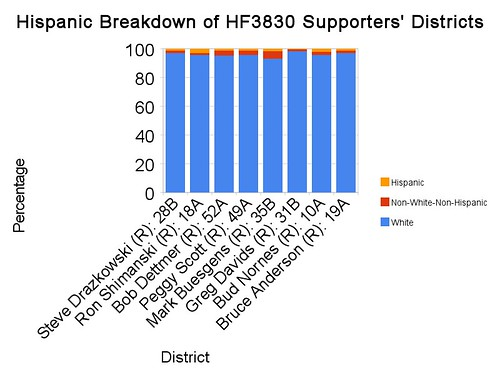 Hispanic Breakdown of HF3830 Supporters' Districts