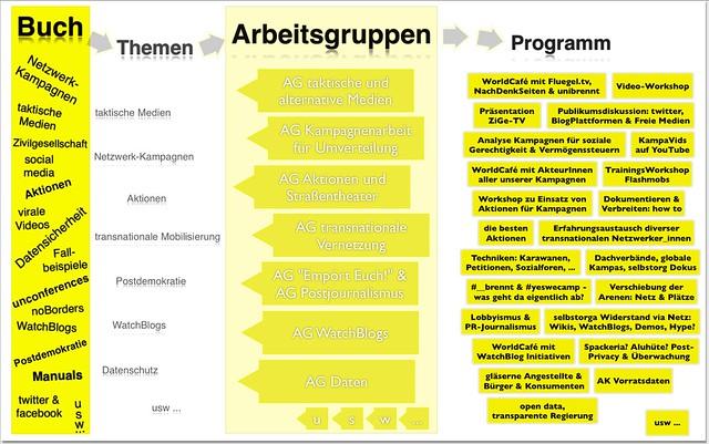 Illustration zur Arbeitsweise. Der Aufbau des Buchs legt die Themenschwerpunkte nahe, zu denen AGs arbeiten und sich Gedanken für das Programm machen.