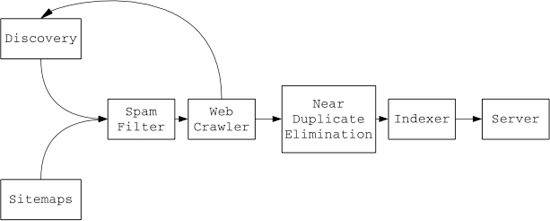 Google sitemaps crawl process