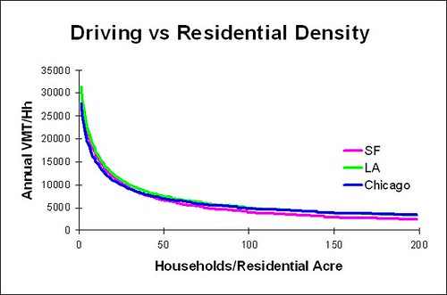 David B. Goldstein, Ph. D., Rescuing Mortgage Markets through Location Efficiency (presentation, March 17, 2010)