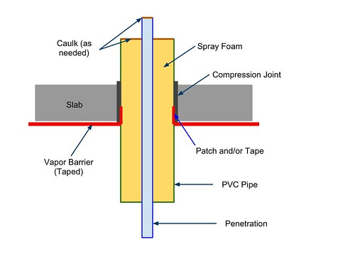 Passive House Slab Penetration Detail