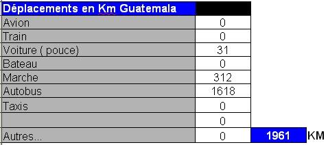 distance guatemala