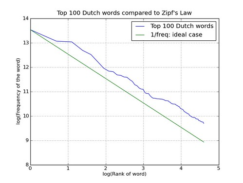 Comparing top 100 Dutch words to Zipf's law | FZ Blogs