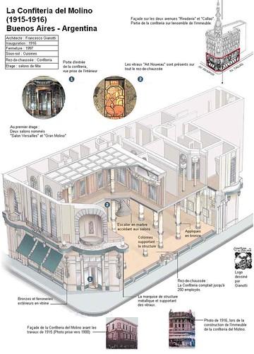 Infographie Confiteria del Molino. Buenos Aires. Argentine. Cliquez pour agrandir