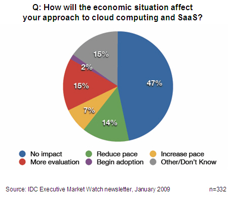 survey-recession_impact_on_cloud_adoption1