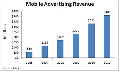 Magna mobile ad forecast