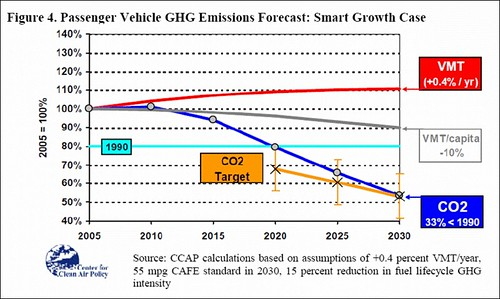 the potential of smart growth to lower emissions (courtesy CCAP)