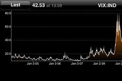 Volatility Index (VIX)