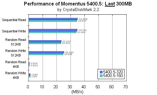 Momentus 5400.5: Last 300MB: CrystalDiskMark