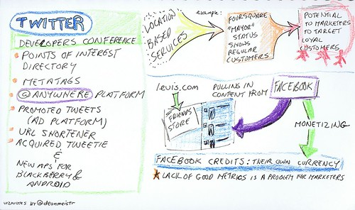 Visual Notes, SMCNYC Meeting
