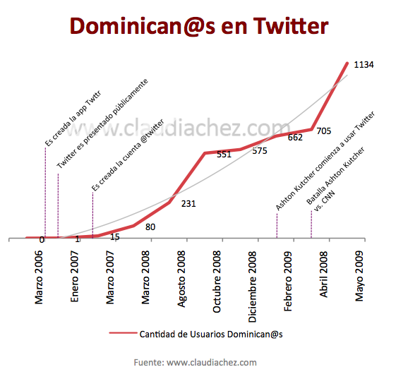 Usuarios Twitter República Dominicana