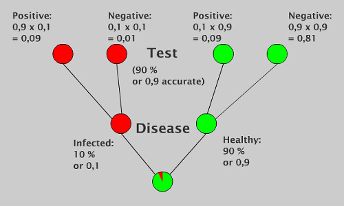 decision tree Bayesian Analysis