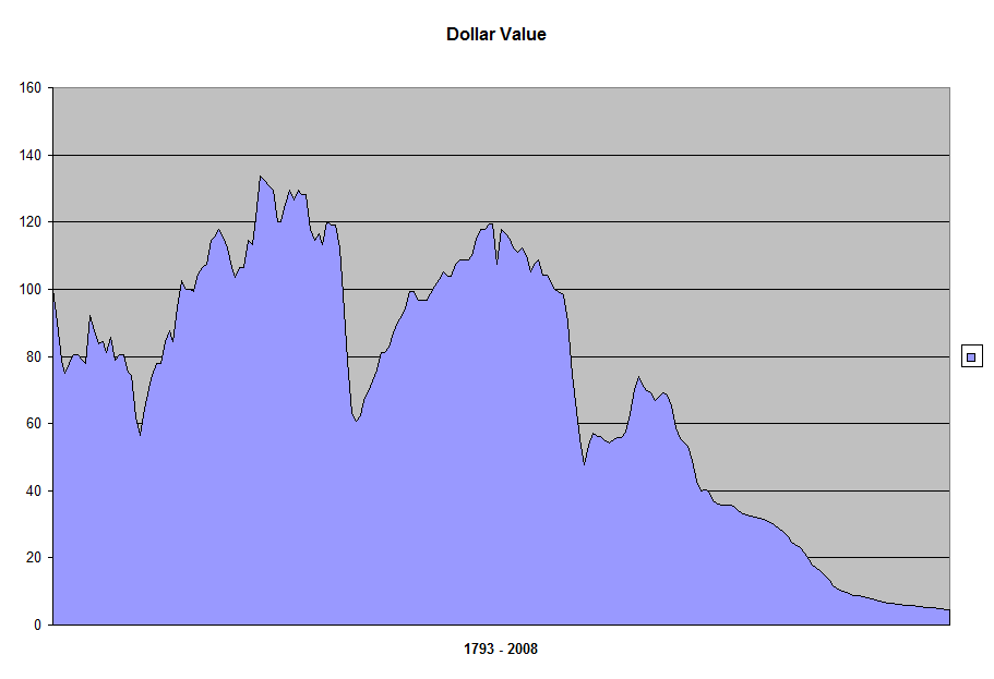 dollar value history_411_image001