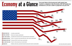 looking for a job. rajkamal.aich@gmail.com (the_digitalmonkey) Tags: usa bar america us unitedstates market american economy vector infographics corel indesign recession slowdown infograph visualgraphics bargraph trendline newsgraphics americaneconomy dataamericaneconomy