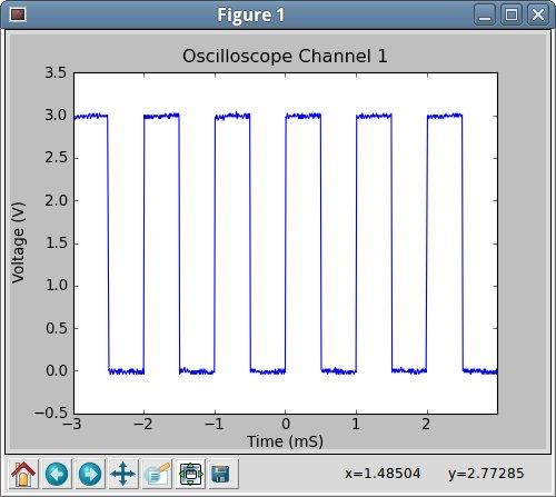Controlling a Rigol oscilloscope using Linux and Python | C i b o M