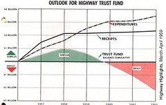 grim outlook for the Transportation Trust Fund (courtesy of Charles Marohn/strongtowns.org)