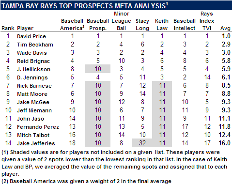 2009 Tampa Bay Rays Top Prospects Meta-Analysis
