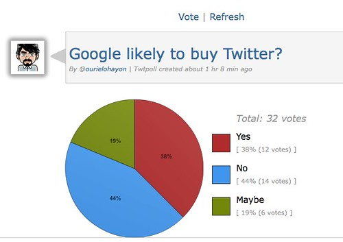 twtpoll :: Google likely to buy Twitter? (via @ourielohayon) by you.