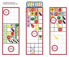 Spring/Summer 2009 Garden Plan (v01)
