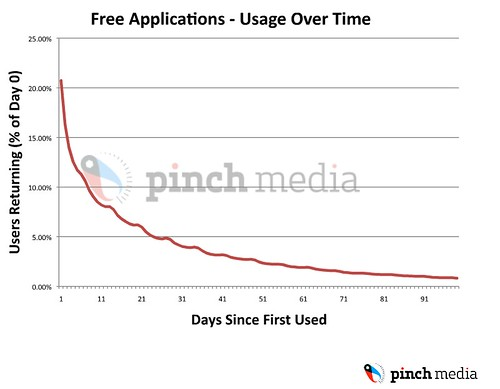 Free iPhone Apps -- usage over time