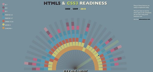HTML5准备就绪