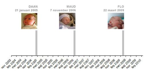 Geboortespreiding (Foto op Flickr van houbi)