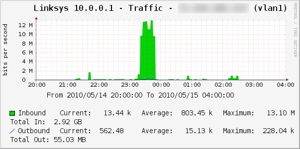 Portal Network Usage