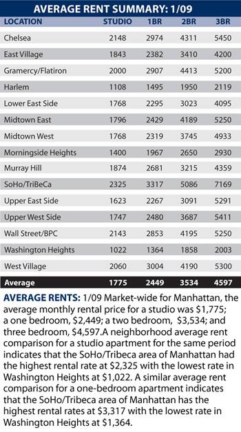 Average New York City Rentals -- January 2009