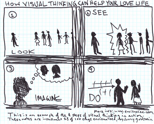 Visual thinking FTW