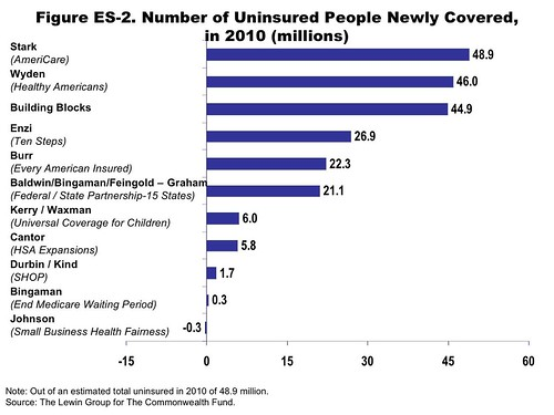 Number of the Uninsured Who Would Become Newly Covered
