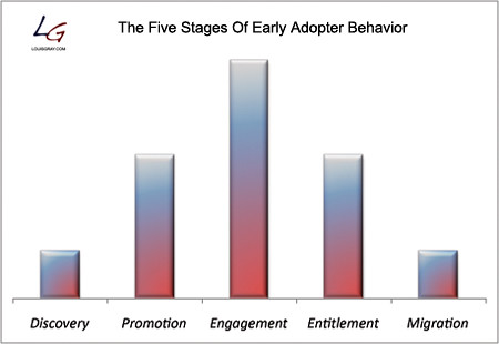 Early Adopter Behavior from Louis Gray