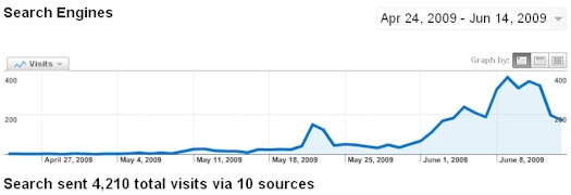 Videolicious.tv Search Engine Traffic 04/24/09-06/14/09