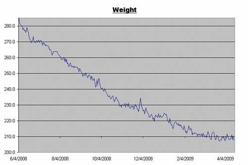 Weight Log for April 17, 2009