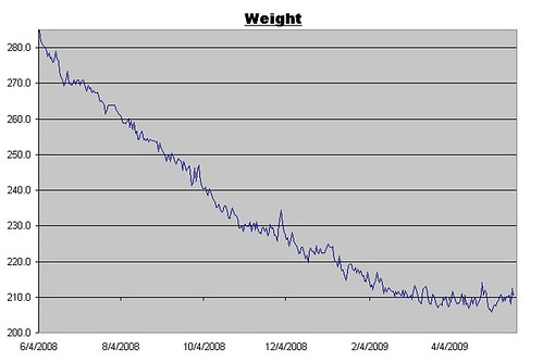 Weight Log for May 22, 2009