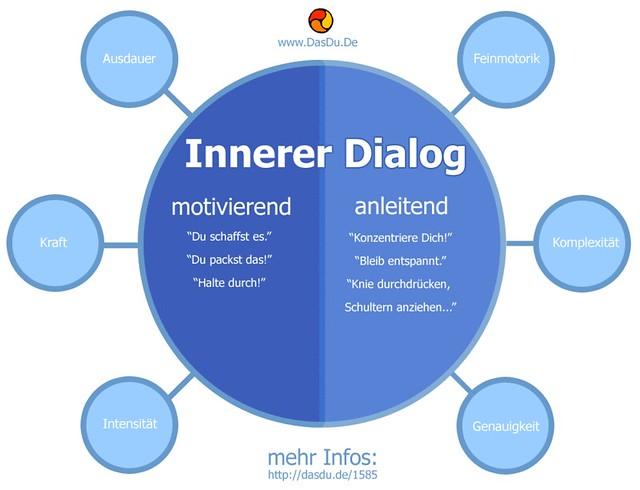 Innerer Dialog [Infografik]