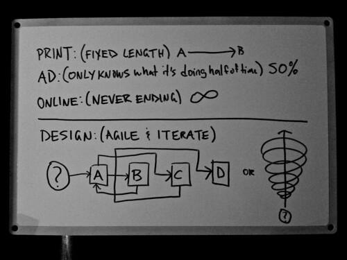 50% Design