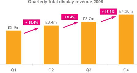 Quarterly display ad revenues 2008