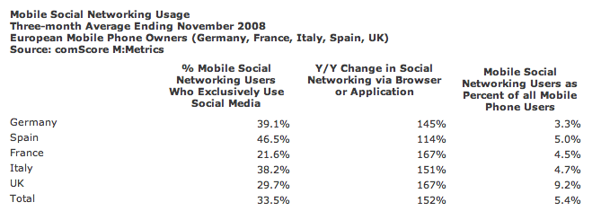comscore social nets in mobile (EU)