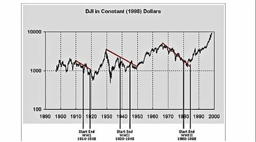 Economics-of-War