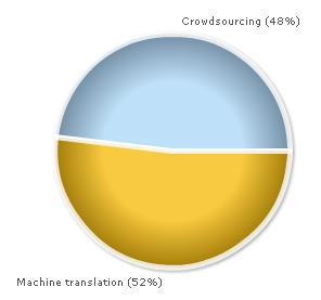 Machine translation is perceived to be a slightly larger threat than crowdsourcing