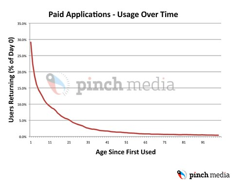 Paid iPhone Apps -- usage over time