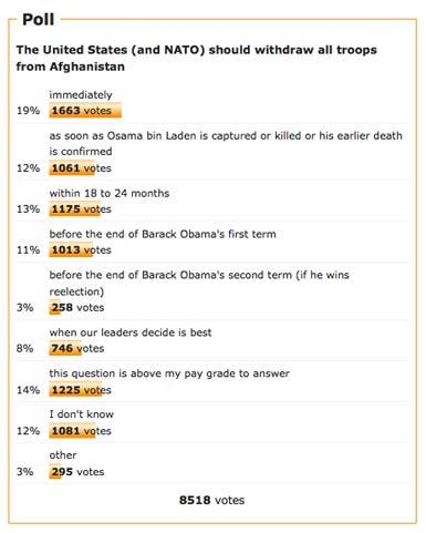 afghanistan-dkos-poll.jpg